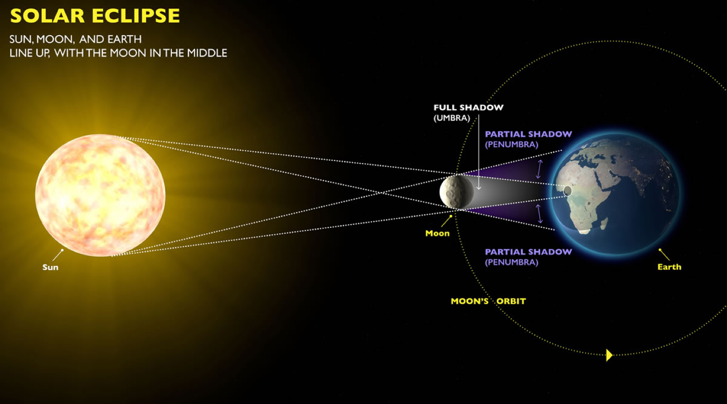 image depicting moon passing between the earth and the sun